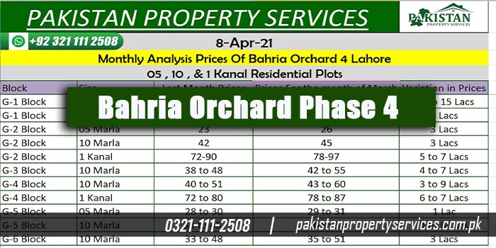 Bahria Orchard Phase 4 Monthly Plots Prices Analysis and Latest Development Update in Orchard Phase 4